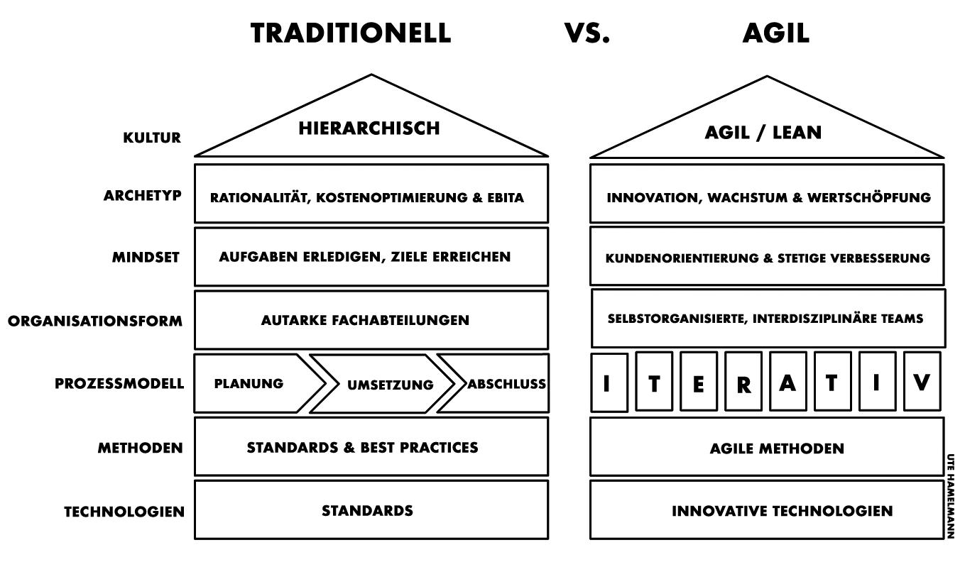Traditionelle Unternehmen versus Agile Unternehmen, Häuschenmodell, Mindset, Kultur, Archetyp, Organisation, Prozessmodell, Technologien von Ute Hamelmann